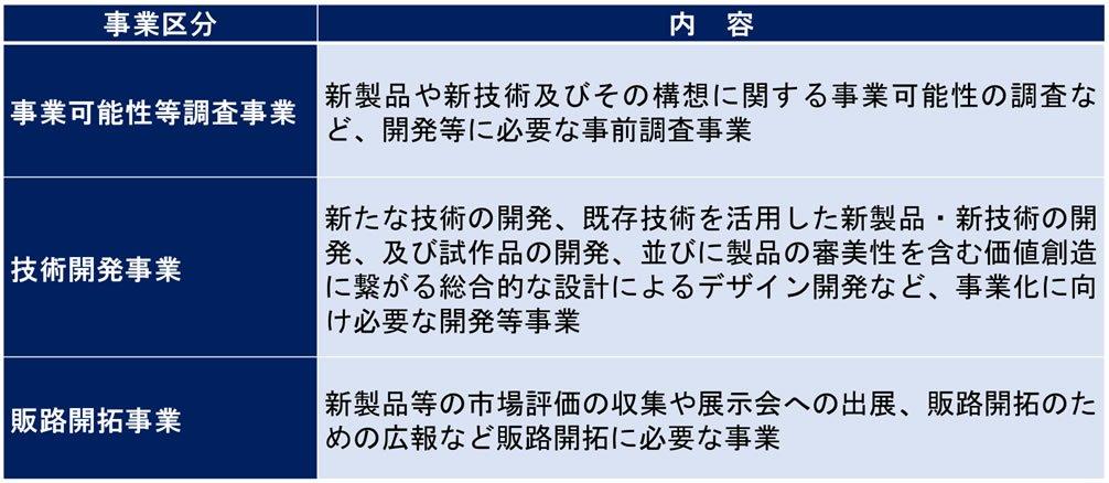 jigyokubun2021.jpg